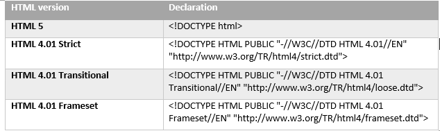 document type declaration