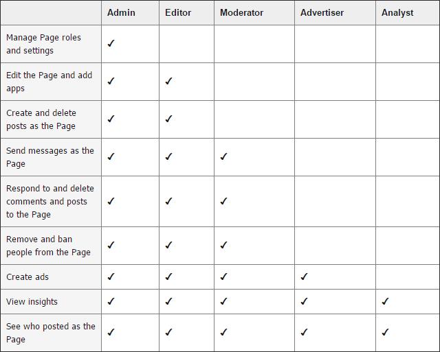facebook-user-roles