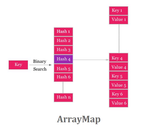 ArrayMap