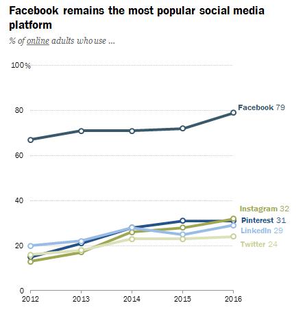 facebook popularity