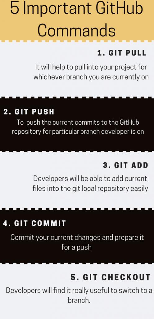 GitHub Commands